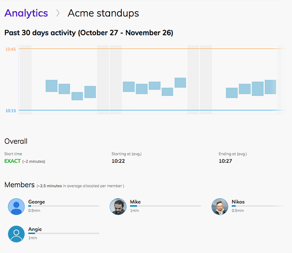 Team O'clock: Analytics view